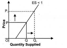 NCERT Solutions for Class 12 Micro Economics Supply Q9