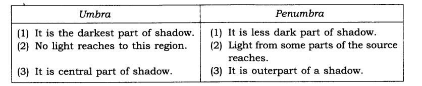NCERT Solutions for Class 6 Science Chapter 11 Light Shadows and Reflection SAQ Q11