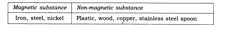 NCERT Solutions for Class 6 Science Chapter 13 Fun with Magnets SAQ Q2