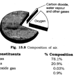 NCERT Solutions for Class 6 Science Chapter 15 Air Around Us LAQ Q1