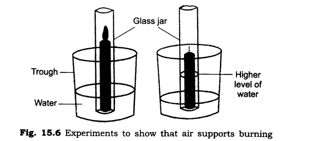 NCERT Solutions for Class 6 Science Chapter 15 Air Around Us Q3