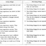 NCERT Solutions for Class 6 Science Chapter 9 The Living Organisms and Their Surroundings LAQ Q2