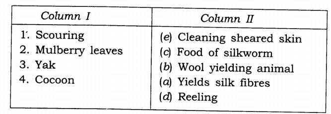 NCERT Solutions for Class 7 Science Chapter 3 Fibre to Fabric Q8.1