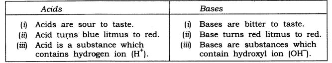 NCERT Solutions for Class 7 Science Chapter 5 Acids Bases and Salts Q1