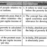 Poverty NCERT Solutions for Class 11 Indian Economic Development Q8