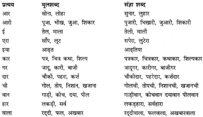 CBSE Class 9 Hindi A व्याकरण प्रत्यय 8