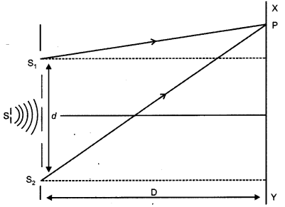 CBSE Previous Year Question Papers Class 12 Physics 2012 Outside Delhi 33