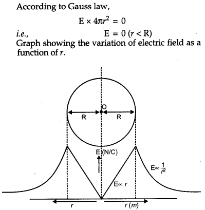 CBSE Previous Year Question Papers Class 12 Physics 2013 Outside Delhi 47