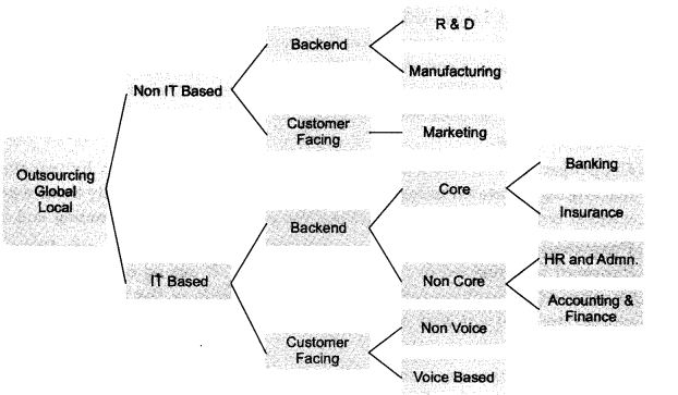 NCERT Solutions For Class 11 Business Studies Emerging Modes of Business LAQ Q1