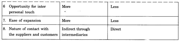 NCERT Solutions For Class 11 Business Studies Emerging Modes of Business SAQ Q1.1