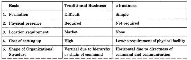 NCERT Solutions For Class 11 Business Studies Emerging Modes of Business SAQ Q1