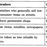 NCERT Solutions For Class 11 Business Studies Internal Trade SAQ Q7
