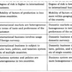 NCERT Solutions For Class 11 Business Studies International Business-I LAQ Q1.1