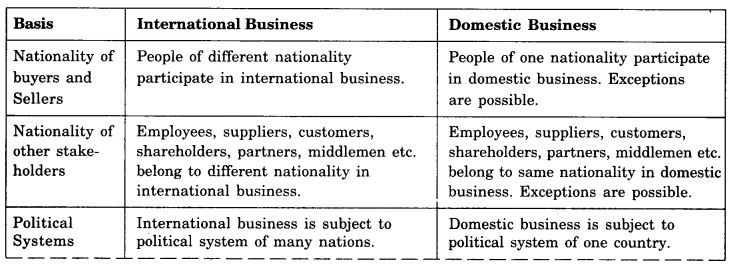 NCERT Solutions For Class 11 Business Studies International Business-I LAQ Q1