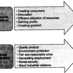 NCERT Solutions For Class 11 Business Studies Nature and Purpose of Business LAQ Q2.1