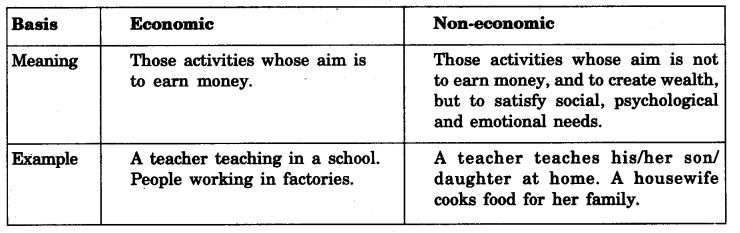 NCERT Solutions For Class 11 Business Studies Nature and Purpose of Business SAQ Q1