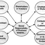 NCERT Solutions For Class 11 Business Studies Social Responsibilities of Business and Business Ethics SAQ Q5