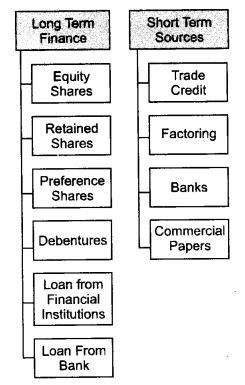 NCERT Solutions For Class 11 Business Studies Sources of Business Finance SAQ Q2