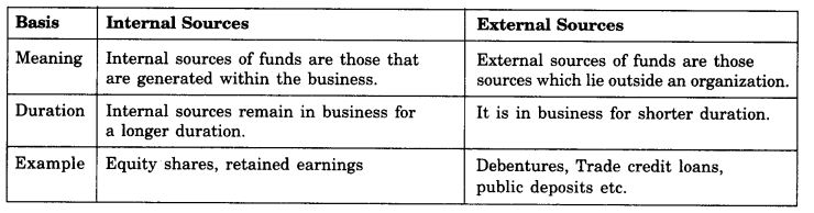 NCERT Solutions For Class 11 Business Studies Sources of Business Finance SAQ Q4.3