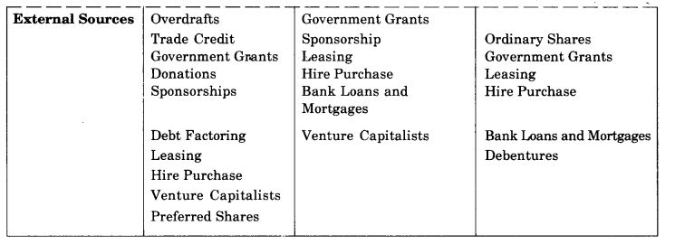 NCERT Solutions For Class 11 Business Studies Sources of Business Finance SAQ Q9.1