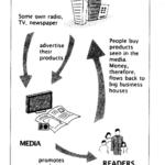 NCERT Solutions For Class 7 Civics Social Science Chapter 6 Understanding Media Q2