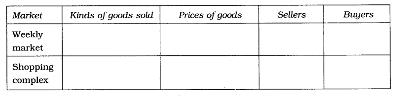 NCERT Solutions For Class 7 Civics Social Science Chapter 8 Markets Around Us Q2