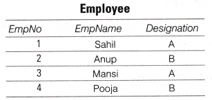NCERT Solutions for Class 10 Foundation of Information Technology - Database Concepts Q1
