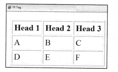 NCERT Solutions for Class 10 Foundation of Information Technology - Working with Tables in HTML 4