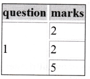NCERT Solutions for Class 10 Foundation of Information Technology - Working with Tables in HTML 5