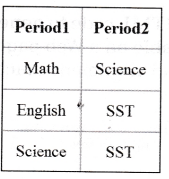 NCERT Solutions for Class 10 Foundation of Information Technology - Working with Tables in HTML 6
