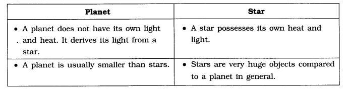 NCERT Solutions for Class 6 Social Science Geography Chapter 1 The Earth in the Solar System Q1