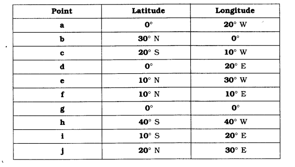 NCERT Solutions for Class 6 Social Science Geography Chapter 2 Globe Latitudes and Longitudes LAQ Q1.1