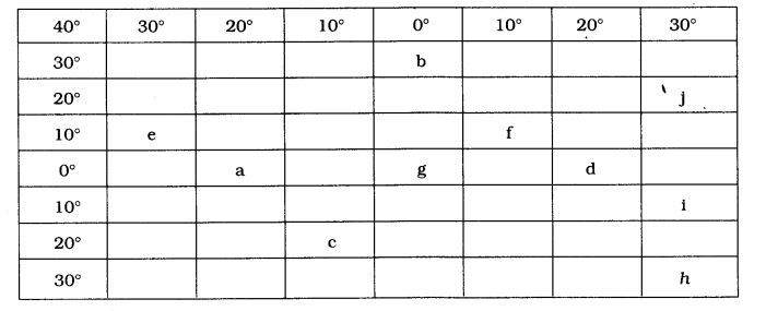 NCERT Solutions for Class 6 Social Science Geography Chapter 2 Globe Latitudes and Longitudes LAQ Q1