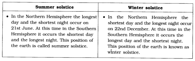 NCERT Solutions for Class 6 Social Science Geography Chapter 3 Motions of the Earth Q1
