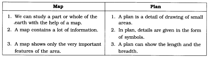 NCERT Solutions for Class 6 Social Science Geography Chapter 4 Maps Q1