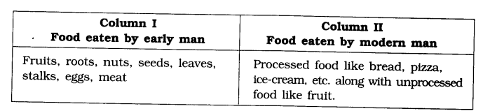 NCERT Solutions for Class 6th Social Science History Chapter 2 On The Trial of the Earliest People Q6