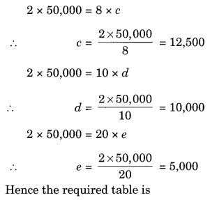 NCERT Solutions for Class 8 Maths Chapter 13 Direct and Inverse Proportions Ex 13.2 Q2.1