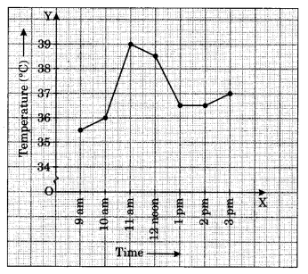 NCERT Solutions for Class 8 Maths Chapter 15 Introduction to Graphs Ex 15.1 Q1