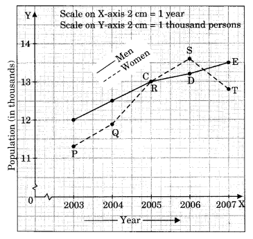 NCERT Solutions for Class 8 Maths Chapter 15 Introduction to Graphs Ex 15.1 Q5.1