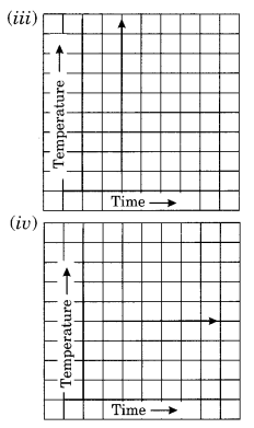 NCERT Solutions for Class 8 Maths Chapter 15 Introduction to Graphs Ex 15.1 Q7.1
