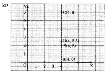 NCERT Solutions for Class 8 Maths Chapter 15 Introduction to Graphs Ex 15.2 Q1