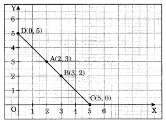 NCERT Solutions for Class 8 Maths Chapter 15 Introduction to Graphs Ex 15.2 Q2