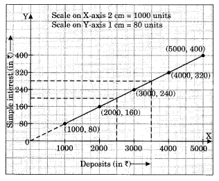 NCERT Solutions for Class 8 Maths Chapter 15 Introduction to Graphs Ex 15.3 Q1.5