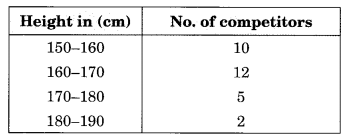 NCERT Solutions for Class 8 Maths Chapter 5 Data Handling Ex 5.1 Q1