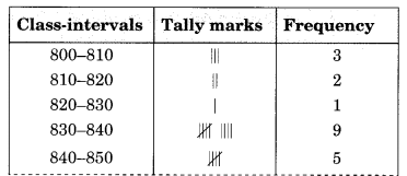 NCERT Solutions for Class 8 Maths Chapter 5 Data Handling Ex 5.1 Q3