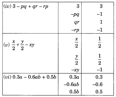 NCERT Solutions for Class 8 Maths Chapter 9 Algebraic Expressions and Identities Ex 9.1 Q1.1