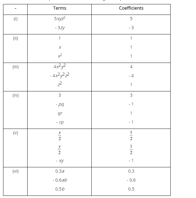 NCERT Solutions for Class 8 Maths Chapter 9 Algebraic Expressions and Identities Ex 9.1 q-1.1