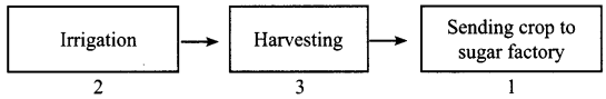 NCERT Solutions for Class 8 Science Chapter 1 Crop Production and Management 5 Marks Q5