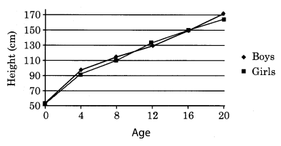 NCERT Solutions for Class 8 Science Chapter 10 Reaching The Age of Adolescence Q10