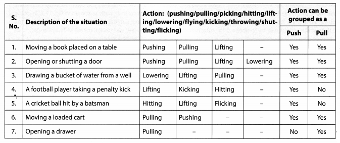 NCERT Solutions for Class 8 Science Chapter 11 Force and Pressure Activity 1